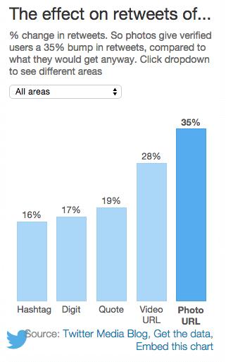 effect on retweets of media, etc.